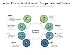 Action Plan For Retail Store With Compensation And Culture Ppt PowerPoint Presentation File Outline PDF