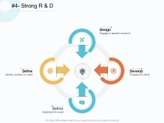 Action Plan Gain Competitive Advantage Strong R And D Ppt Gallery Demonstration PDF