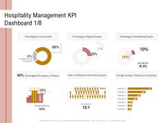 Action Plan Or Hospitality Industry Hospitality Management KPI Dashboard Average Template PDF