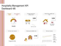 Action Plan Or Hospitality Industry Hospitality Management KPI Dashboard Employee Professional PDF