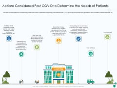 Actions Considered Post COVID To Determine The Needs Of Patients Ppt Slides Brochure PDF