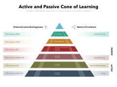 Active And Passive Cone Of Learning Ppt PowerPoint Presentation File Maker PDF