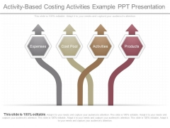 Activity Based Costing Activities Example Ppt Presentation