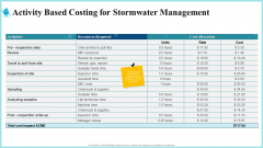 Activity Based Costing For Stormwater Management Introduction PDF