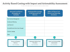 Activity Based Costing With Impact And Actionability Assessment Ppt PowerPoint Presentation Gallery Layout Ideas PDF