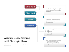 Activity Based Costing With Strategic Plans Ppt PowerPoint Presentation Icon Background Image PDF