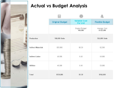 Actual Vs Budget Analysis Ppt PowerPoint Presentation Layouts Show