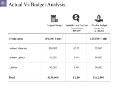 Actual Vs Budget Analysis Ppt PowerPoint Presentation Layouts Slide Download