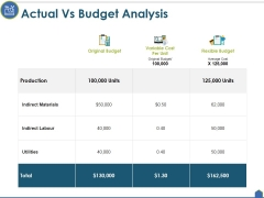 Actual Vs Budget Analysis Ppt PowerPoint Presentation Summary Graphics Pictures