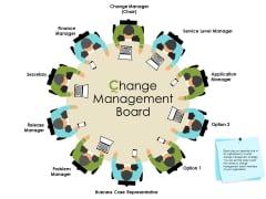 Actual Vs Planned Budget Assessment Change Management Board Ppt PowerPoint Presentation Model Slides PDF
