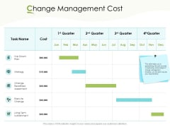 Actual Vs Planned Budget Assessment Change Management Cost Ppt PowerPoint Presentation Pictures Topics PDF