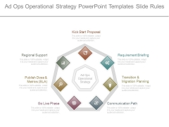 Ad Ops Operational Strategy Powerpoint Templates Slide Rules