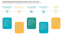 Adapting Manufacturing Operations To New Normal Ppt Show Slide Portrait PDF