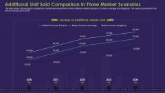 Additional Unit Sold Comparison In Three Market Scenarios Introduction PDF