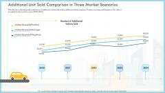 Additional Unit Sold Comparison In Three Market Scenarios Sold Themes PDF