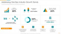 Addressing Devops Industry Growth Trends Ppt Model Diagrams PDF