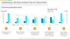 Addressing Devops Market Trends Assessment Ppt Infographic Template Slides PDF