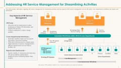 Addressing HR Service Management For Streamlining Activities Rules PDF