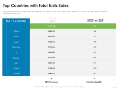 Addressing Inorganic Growth For Business Expansion Top Countries With Total Units Sales Icons PDF