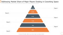 Addressing Market Share Of Major Players Existing In Coworking Space Themes PDF