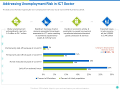 Addressing Unemployment Risk In ICT Sector Ppt Model Visuals PDF