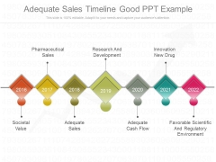 Adequate Sales Timeline Good Ppt Example