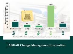 Adkar Change Management Evaluation Ppt PowerPoint Presentation Icon Inspiration
