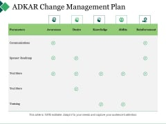 Adkar Change Management Plan Ppt PowerPoint Presentation Pictures Inspiration