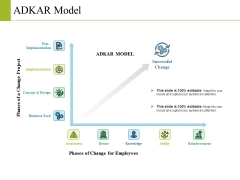 Adkar Model Ppt PowerPoint Presentation File Outline