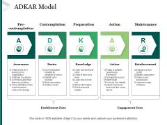 Adkar Model Ppt PowerPoint Presentation Inspiration Format