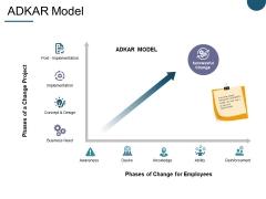 Adkar Model Ppt PowerPoint Presentation Pictures Format Ideas