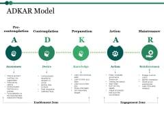 Adkar Model Ppt PowerPoint Presentation Show Infographics