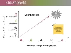 Adkar Model Ppt PowerPoint Presentation Slides Images