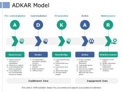 Adkar Model Ppt PowerPoint Presentation Summary Layout Ideas