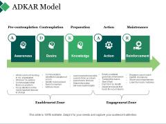 Adkar Model Ppt PowerPoint Presentation Summary Tips