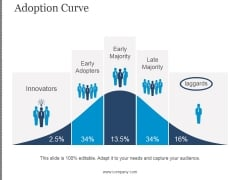 Adoption Curve Ppt PowerPoint Presentation Clipart