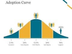 Adoption Curve Ppt PowerPoint Presentation Designs
