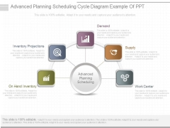 Advanced Planning Scheduling Cycle Diagram Example Of Ppt
