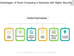 Advantages Of Cloud Computing In Business With Higher Security Ppt PowerPoint Presentation File Infographic Template PDF