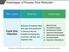 Advantages Of Process Time Reduction Ppt PowerPoint Presentation Gallery Designs