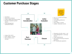 Advertisement Administration Customer Purchase Stages Ppt Slides Designs Download PDF