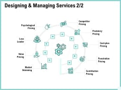 Advertisement Administration Designing And Managing Services Market Ppt Infographics Example Topics PDF