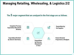 Advertisement Administration Managing Retailing Wholesaling And Logistics Expenditure Ppt Inspiration Topics PDF