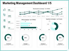 Advertisement Administration Marketing Management Dashboard Ppt Slides Outfit PDF