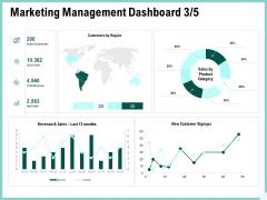 Advertisement Administration Marketing Management Dashboard Sales Ppt File Elements PDF