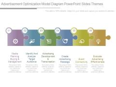 Advertisement Optimization Model Diagram Powerpoint Slides Themes