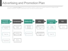 Advertising And Promotion Plan Ppt Slides