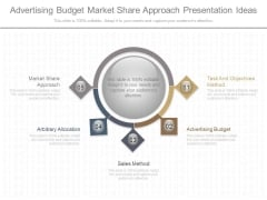 Advertising Budget Market Share Approach Presentation Ideas