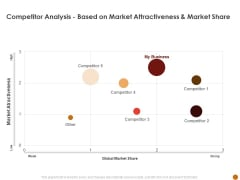 Advertising Existing Products And Services In The Tacompetitor Analysis Based On Market Attractiveness And Market Share Rules PDF