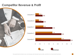 Advertising Existing Products And Services In The Target Market Competitor Revenue And Profit Ppt File Master Slide PDF